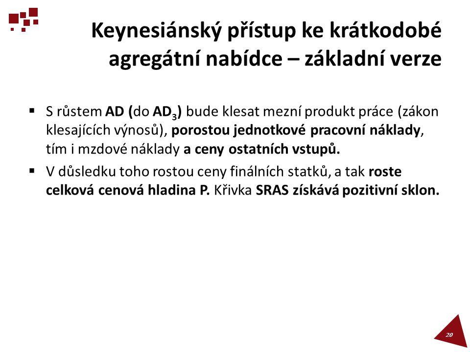 Keynesiánský přístup ke krátkodobé agregátní nabídce – základní verze  S růstem AD (do AD 3 ) bude klesat mezní produkt práce (zákon klesajících výno