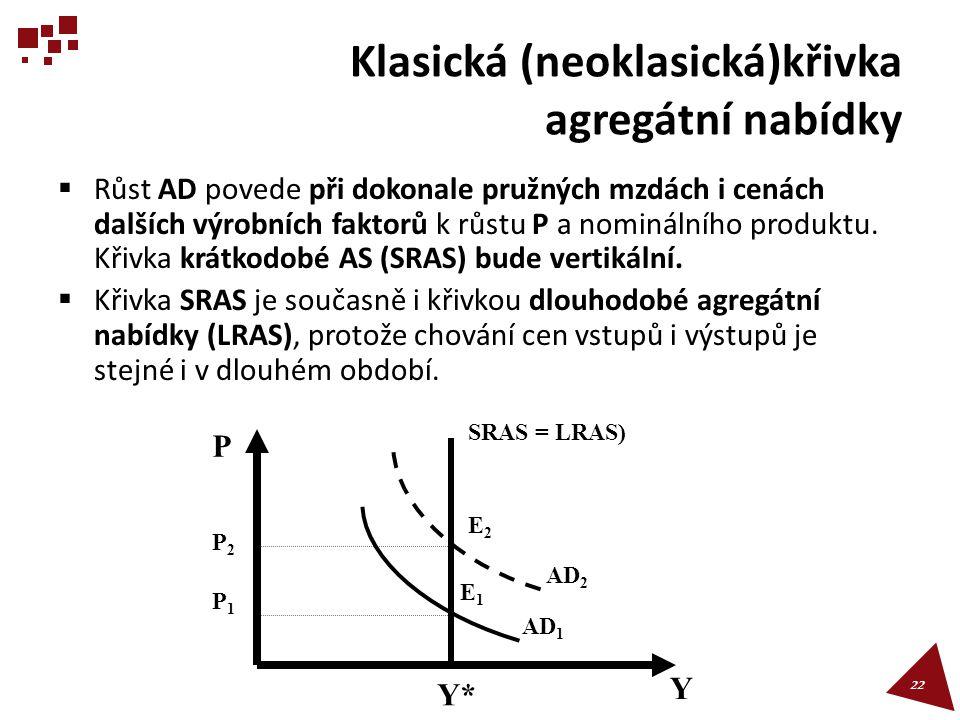 Klasická (neoklasická)křivka agregátní nabídky  Růst AD povede při dokonale pružných mzdách i cenách dalších výrobních faktorů k růstu P a nominálníh