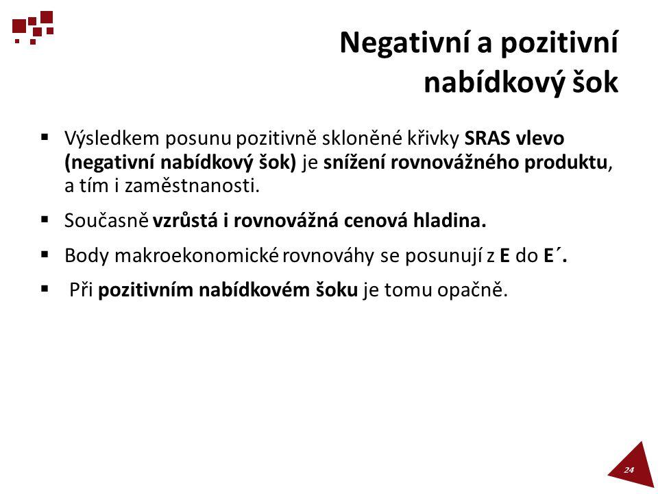 Negativní a pozitivní nabídkový šok  Výsledkem posunu pozitivně skloněné křivky SRAS vlevo (negativní nabídkový šok) je snížení rovnovážného produktu