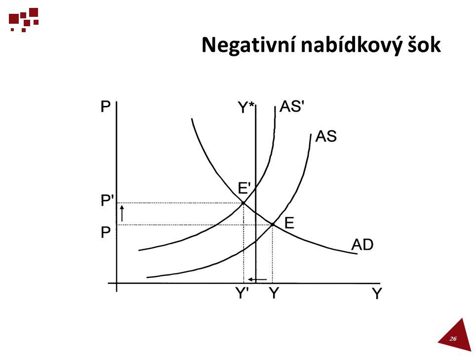 Negativní nabídkový šok 26