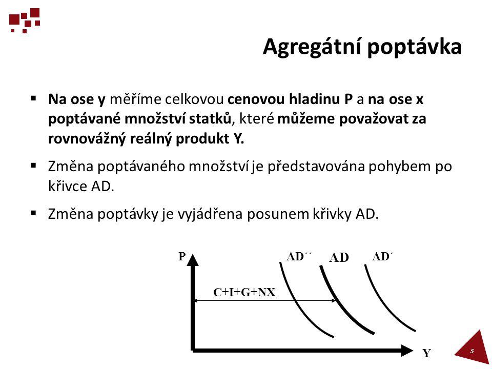 Agregátní poptávka  Na ose y měříme celkovou cenovou hladinu P a na ose x poptávané množství statků, které můžeme považovat za rovnovážný reálný prod