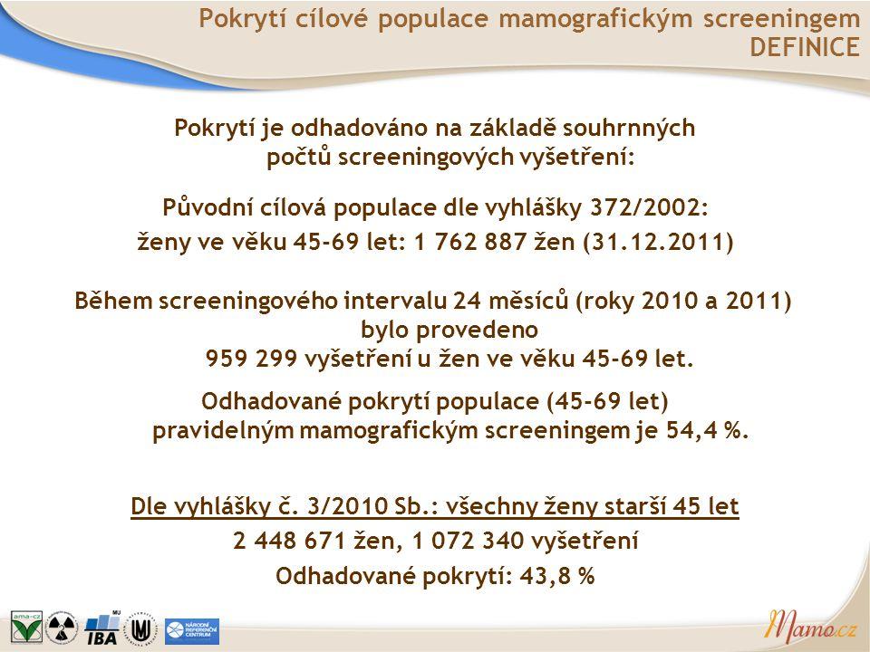 Pokrytí cílové populace mamografickým screeningem DEFINICE Původní cílová populace dle vyhlášky 372/2002: ženy ve věku 45-69 let: 1 762 887 žen (31.12