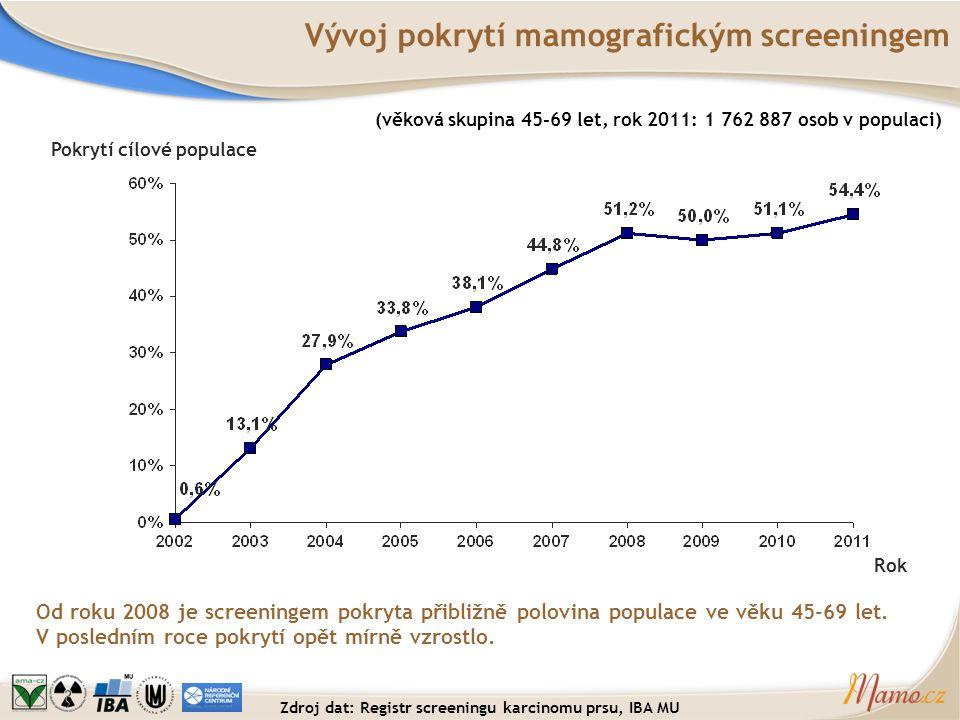 Vývoj pokrytí mamografickým screeningem Od roku 2008 je screeningem pokryta přibližně polovina populace ve věku 45-69 let. V posledním roce pokrytí op