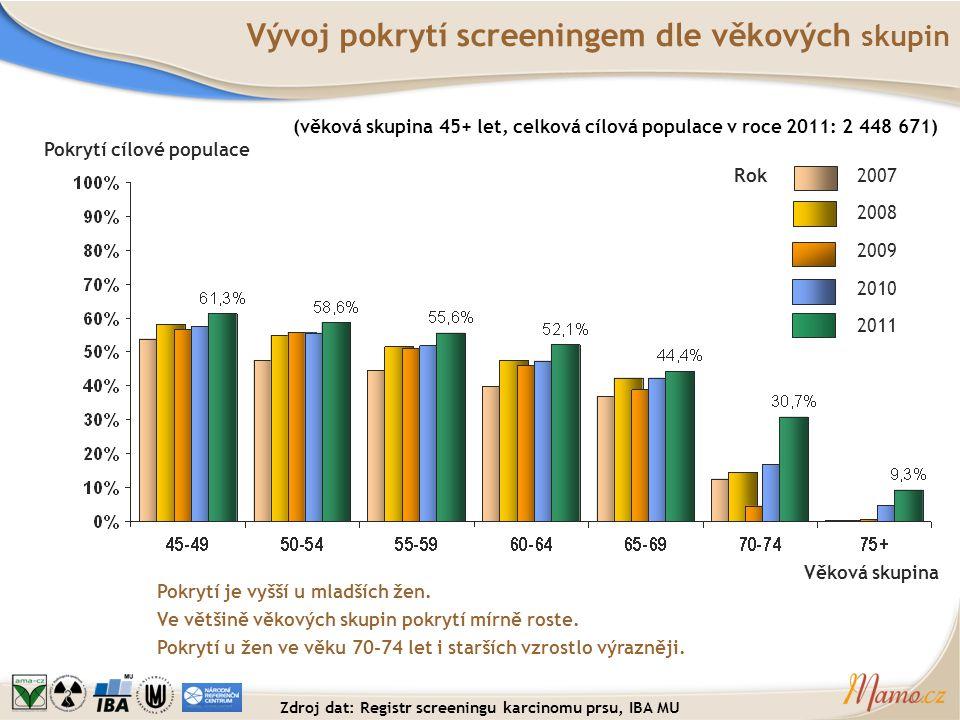 Vývoj pokrytí screeningem dle věkových skupin Pokrytí je vyšší u mladších žen. Ve většině věkových skupin pokrytí mírně roste. Pokrytí u žen ve věku 7