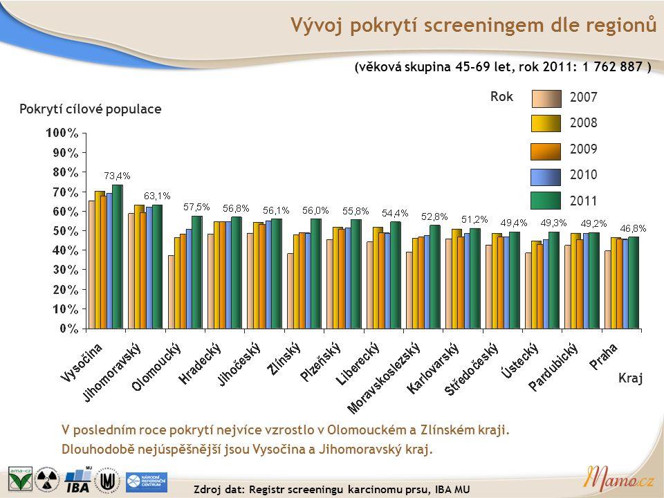 Vývoj pokrytí screeningem dle regionů V posledním roce pokrytí nejvíce vzrostlo v Olomouckém a Zlínském kraji. Dlouhodobě nejúspěšnější jsou Vysočina