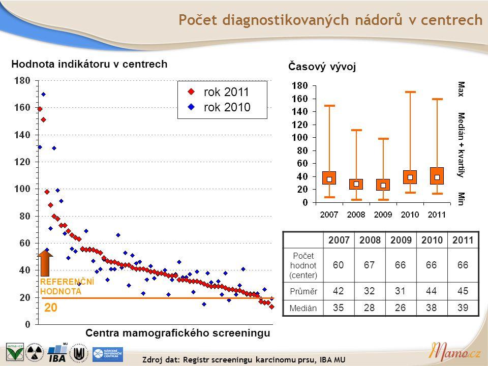 Počet diagnostikovaných nádorů v centrech Centra mamografického screeningu REFERENČNÍ HODNOTA 20 Časový vývoj Medián + kvartily Max Min rok 2011 rok 2