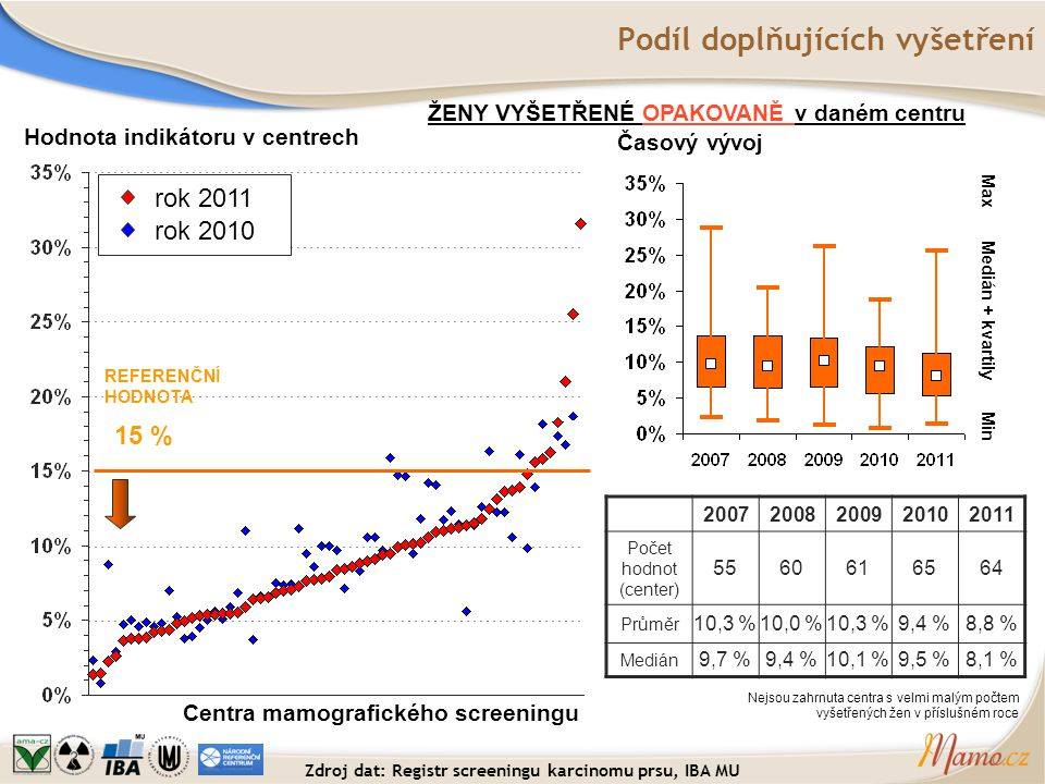 Podíl doplňujících vyšetření Hodnota indikátoru v centrech Centra mamografického screeningu REFERENČNÍ HODNOTA 15 % ŽENY VYŠETŘENÉ OPAKOVANĚ v daném c