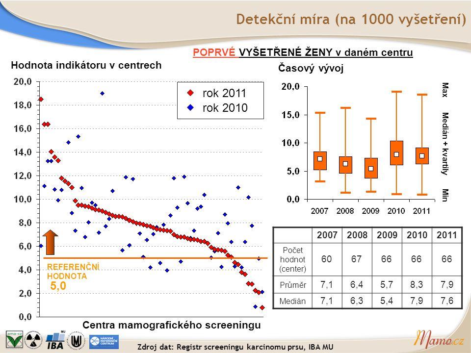 Detekční míra (na 1000 vyšetření) Hodnota indikátoru v centrech Centra mamografického screeningu REFERENČNÍ HODNOTA 5,0 POPRVÉ VYŠETŘENÉ ŽENY v daném