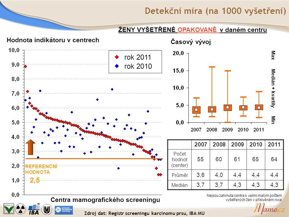 Detekční míra (na 1000 vyšetření) Hodnota indikátoru v centrech Centra mamografického screeningu REFERENČNÍ HODNOTA 2,5 ŽENY VYŠETŘENÉ OPAKOVANĚ v dan