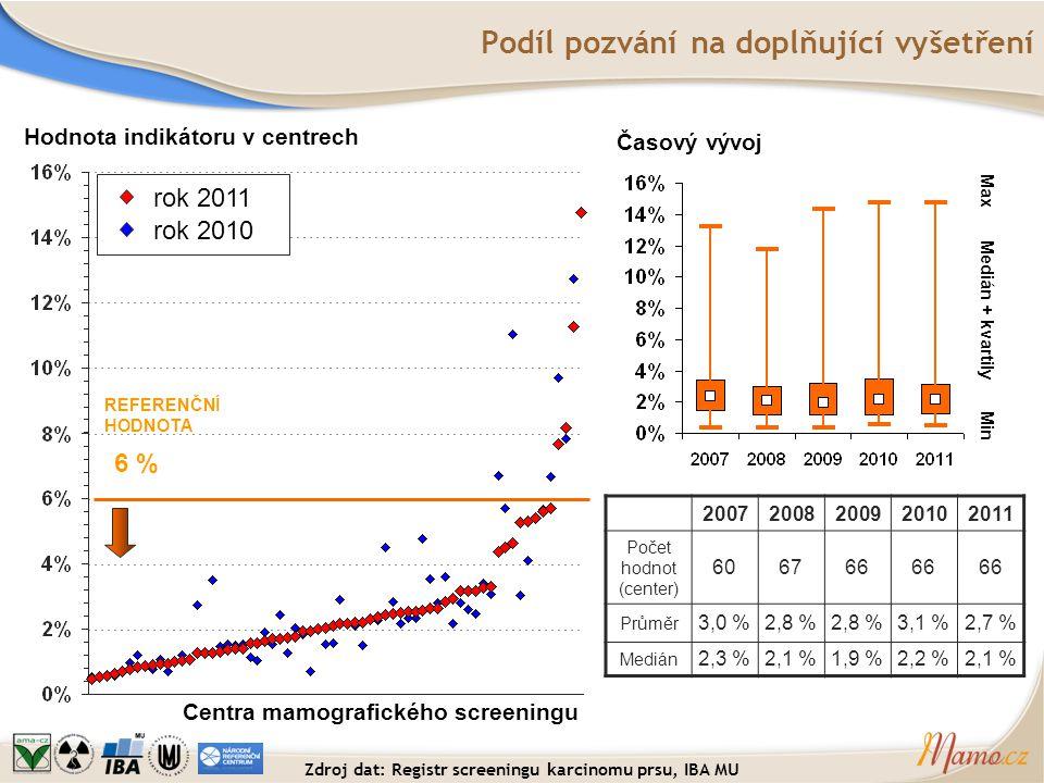 Podíl pozvání na doplňující vyšetření Hodnota indikátoru v centrech Centra mamografického screeningu REFERENČNÍ HODNOTA 6 % Časový vývoj Medián + kvar