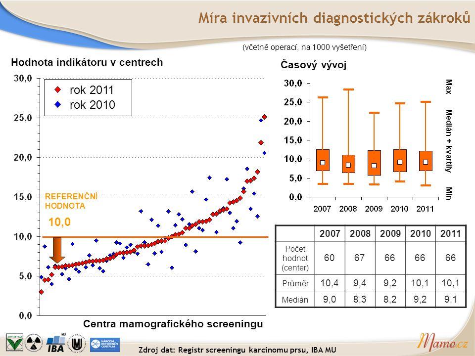 Míra invazivních diagnostických zákroků Hodnota indikátoru v centrech Centra mamografického screeningu REFERENČNÍ HODNOTA 10,0 (včetně operací, na 100
