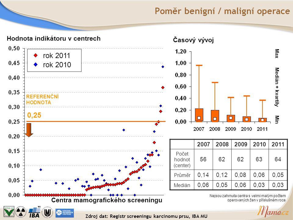 Poměr benigní / maligní operace Hodnota indikátoru v centrech Centra mamografického screeningu REFERENČNÍ HODNOTA 0,25 Časový vývoj Medián + kvartily