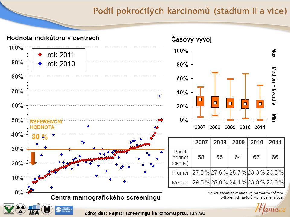 Podíl pokročilých karcinomů (stadium II a více) Hodnota indikátoru v centrech Centra mamografického screeningu REFERENČNÍ HODNOTA 30 % Časový vývoj Me