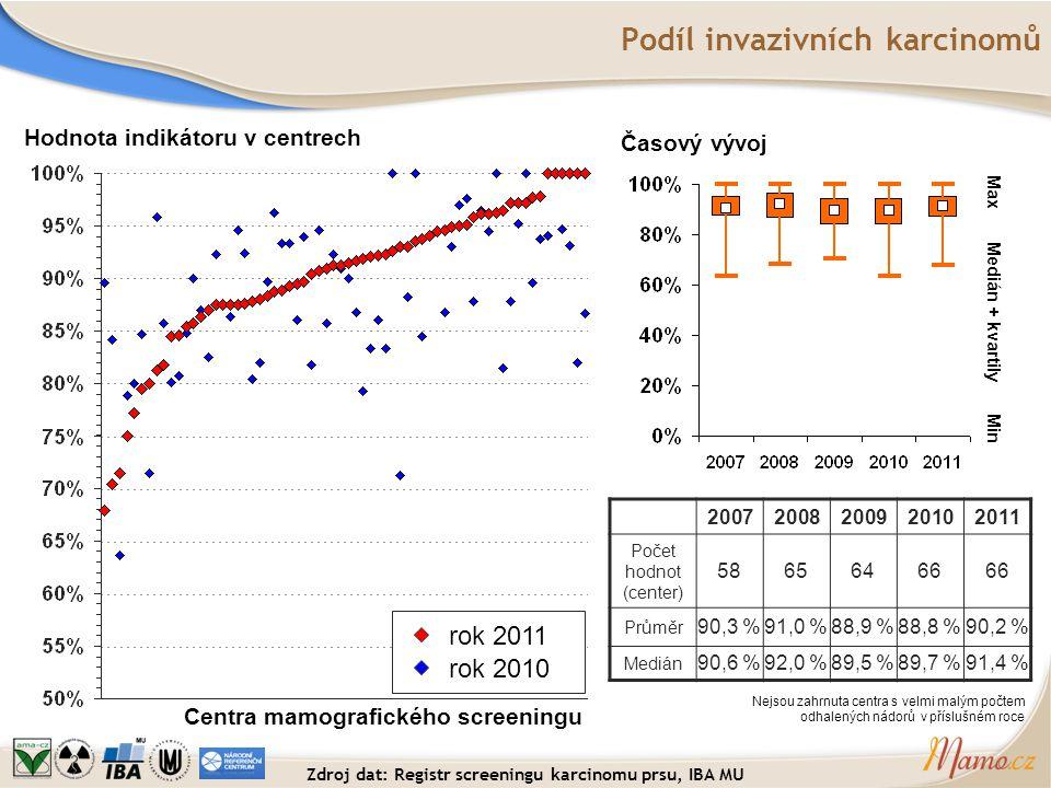 Podíl invazivních karcinomů Hodnota indikátoru v centrech Centra mamografického screeningu Časový vývoj Medián + kvartily Max Min rok 2011 rok 2010 20