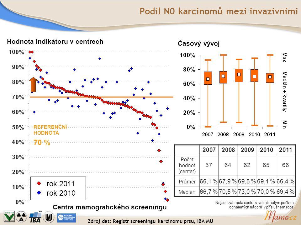 Podíl N0 karcinomů mezi invazivními Hodnota indikátoru v centrech Centra mamografického screeningu REFERENČNÍ HODNOTA 70 % Časový vývoj Medián + kvart
