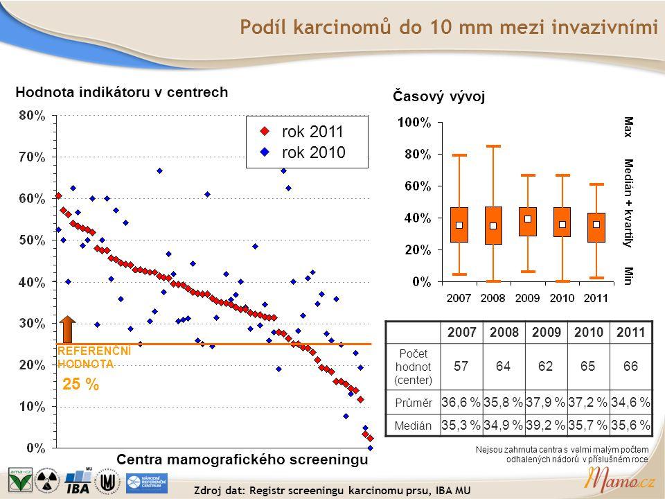 Podíl karcinomů do 10 mm mezi invazivními Hodnota indikátoru v centrech Centra mamografického screeningu REFERENČNÍ HODNOTA 25 % Časový vývoj Medián +