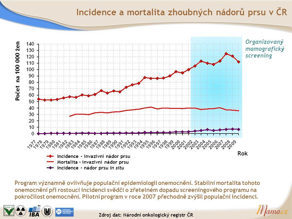 Pokrytí cílové populace screeningu v rámci věkových skupin Věk při vyšetření Pokrytí ve skupině Údaj stanoví podíl žen, které podstoupily screeningovou mamografii během posledních 2 let (2010-2011).