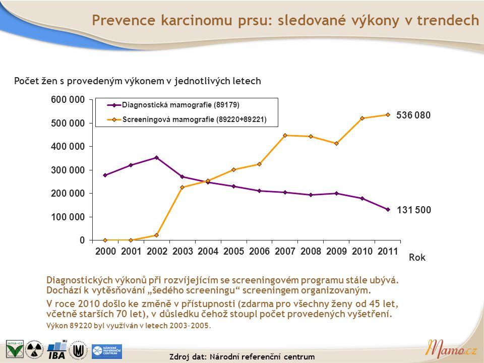Prevence karcinomu prsu: sledované výkony v trendech Diagnostických výkonů při rozvíjejícím se screeningovém programu stále ubývá. Dochází k vytěsňová