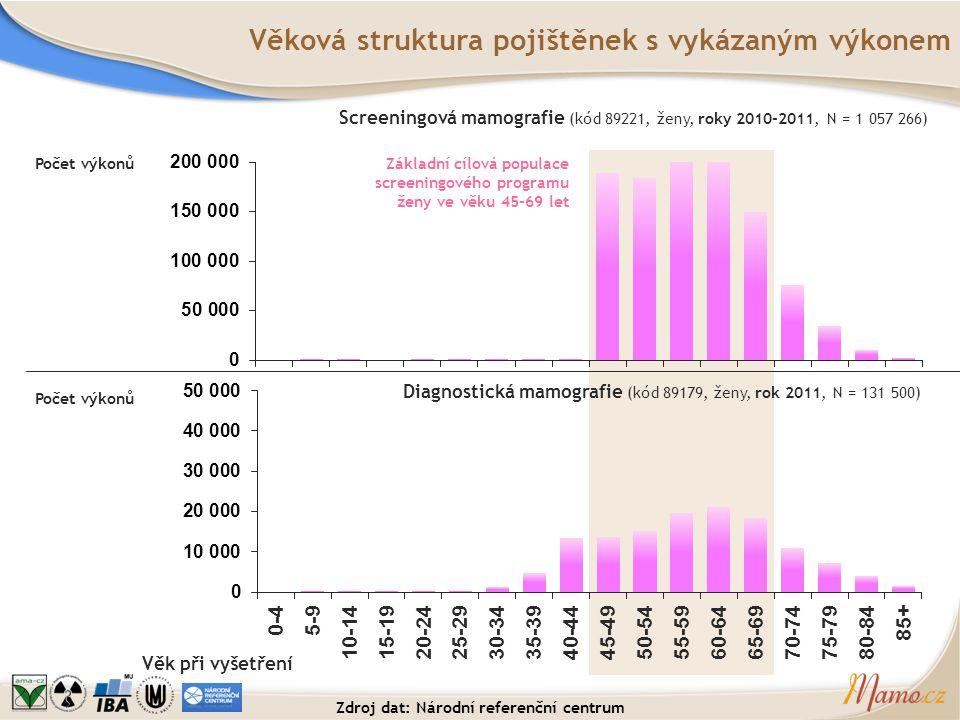 Věková struktura pojištěnek s vykázaným výkonem Počet výkonů Screeningová mamografie (kód 89221, ženy, roky 2010-2011, N = 1 057 266) Věk při vyšetřen