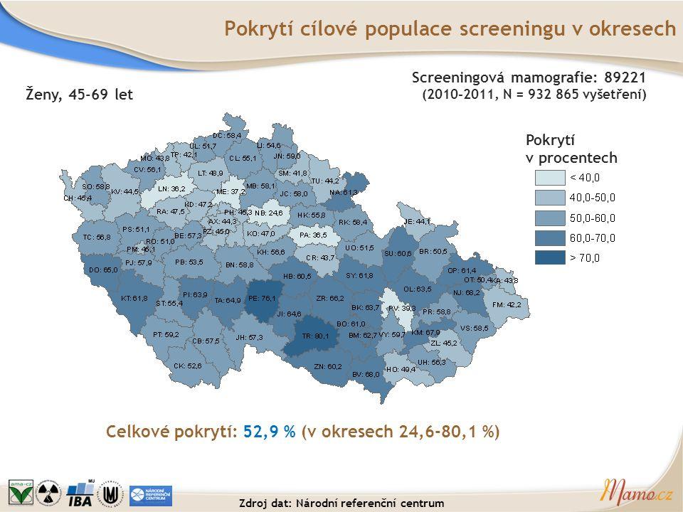 Pokrytí cílové populace screeningu v okresech Pokrytí v procentech Celkové pokrytí: 52,9 % (v okresech 24,6-80,1 %) Ženy, 45-69 let Screeningová mamog