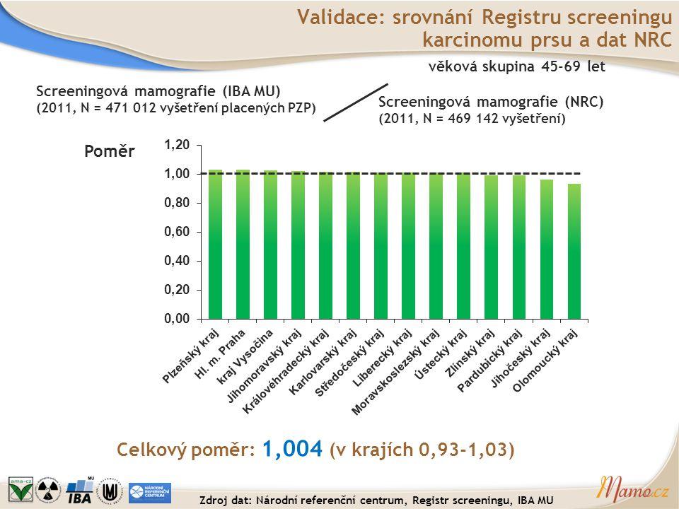Poměr Validace: srovnání Registru screeningu karcinomu prsu a dat NRC Celkový poměr: 1,004 (v krajích 0,93-1,03) Screeningová mamografie (IBA MU) (201