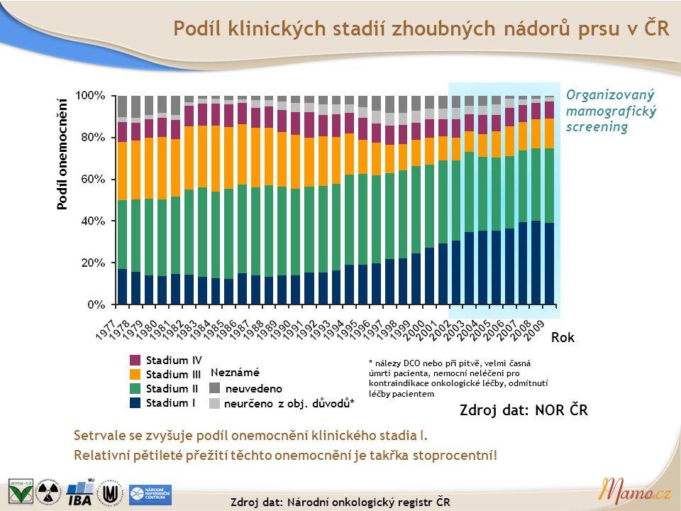 Srovnání zastoupení stadií – NOR, screening Stadium IVNeznáméStadium IIIStadium IIStadium I NOR ČR: Rok 2000 n = 4999 NOR ČR: Rok 2009 n = 5975 Databáze screeningu: Rok 2011, n = 2574 30,5 % stadium I (mezi známými) 40,3 % stadium I (mezi známými) 72,8 % stadium I (mezi známými, nepředléčenými) V celé populaci postupně roste zastoupení nejčasnějšího stadia.