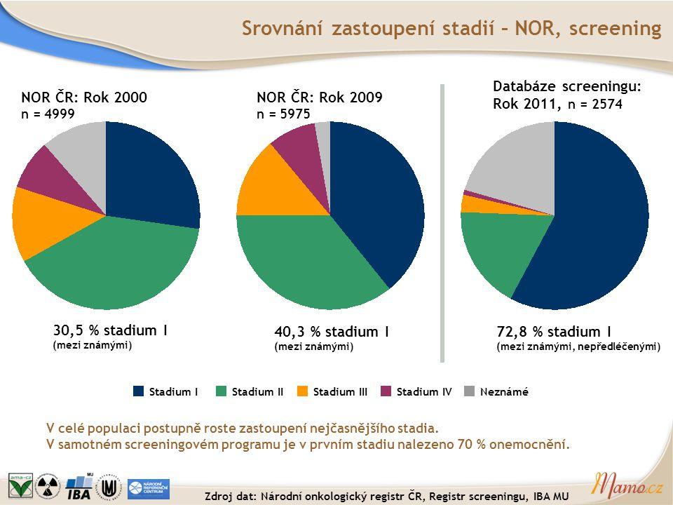 Srovnání zastoupení stadií – NOR, screening Stadium IVNeznáméStadium IIIStadium IIStadium I NOR ČR: Rok 2000 n = 4999 NOR ČR: Rok 2009 n = 5975 Databá