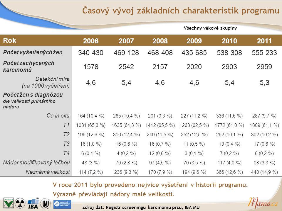 Podíl karcinomů do 10 mm mezi invazivními Hodnota indikátoru v centrech Centra mamografického screeningu REFERENČNÍ HODNOTA 25 % Časový vývoj Medián + kvartily Max Min rok 2011 rok 2010 20072008200920102011 Počet hodnot (center) 5764626566 Průměr 36,6 %35,8 %37,9 %37,2 %34,6 % Medián 35,3 %34,9 %39,2 %35,7 %35,6 % Nejsou zahrnuta centra s velmi malým počtem odhalených nádorů v příslušném roce Zdroj dat: Registr screeningu karcinomu prsu, IBA MU