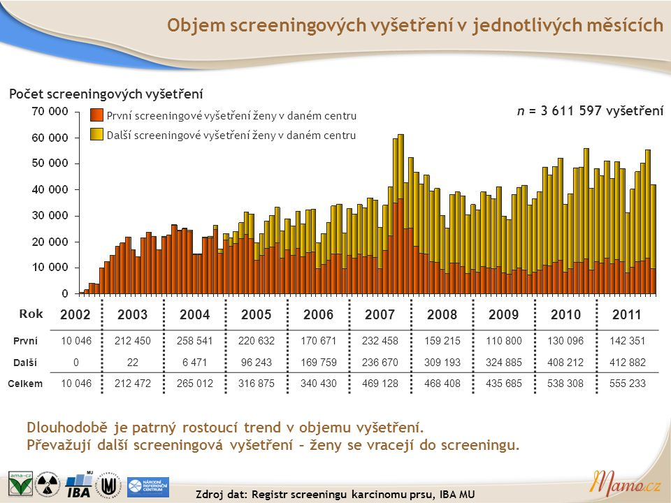 n = 3 611 597 vyšetření Objem screeningových vyšetření v jednotlivých měsících Dlouhodobě je patrný rostoucí trend v objemu vyšetření. Převažují další
