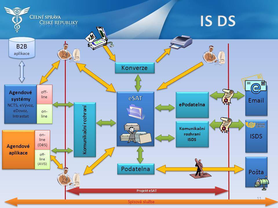 Agendové systémy NCTS, eVývoz, eDovoz, Intrastat Agendové systémy NCTS, eVývoz, eDovoz, Intrastat Komunikační rozhraní ISDS Komunikační rozhraní ISDS Projekt eSAT B2B aplikace off- line on- line Agendové aplikace on- line (DěS) on- line (DěS) off- line (AVIS) off- line (AVIS) Konverze Podatelna Pošta 11 Spisová služba Email ePodatelna