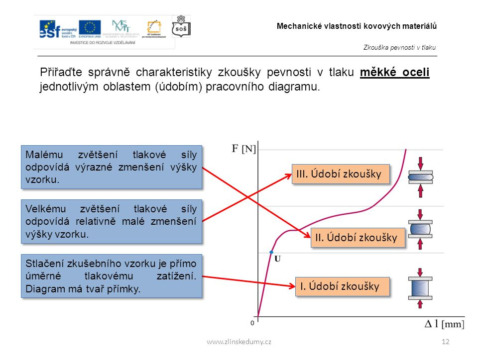 www.zlinskedumy.cz12 Přiřaďte správně charakteristiky zkoušky pevnosti v tlaku měkké oceli jednotlivým oblastem (údobím) pracovního diagramu.