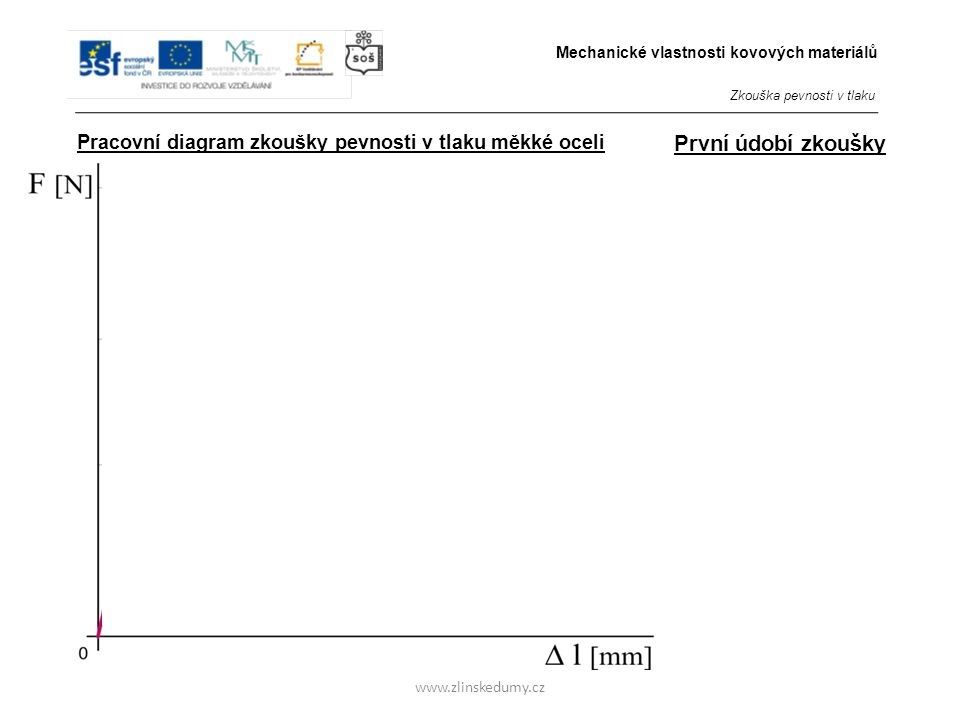 www.zlinskedumy.cz Pracovní diagram zkoušky pevnosti v tlaku měkké oceli 5 Druhé údobí zkoušky - Vzorek začíná nabývat tzv.