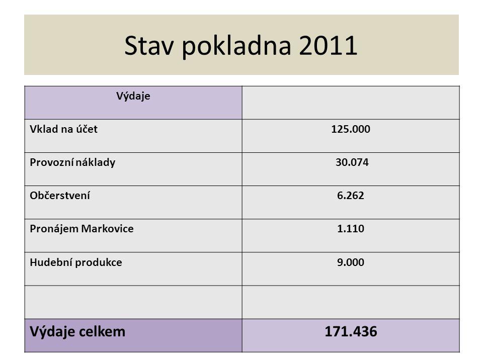 Konečný stav pokladna a účet k 31.12.2011 165.926 Kč