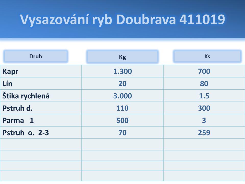 Vysazování úhoře říčního 2011 OP Rybářství: Vysazování úhoře říčního pro zajištění rozvoje populace v rybářských revírech ČRS Doubrava 411019: 9.000 kusů 3 kg
