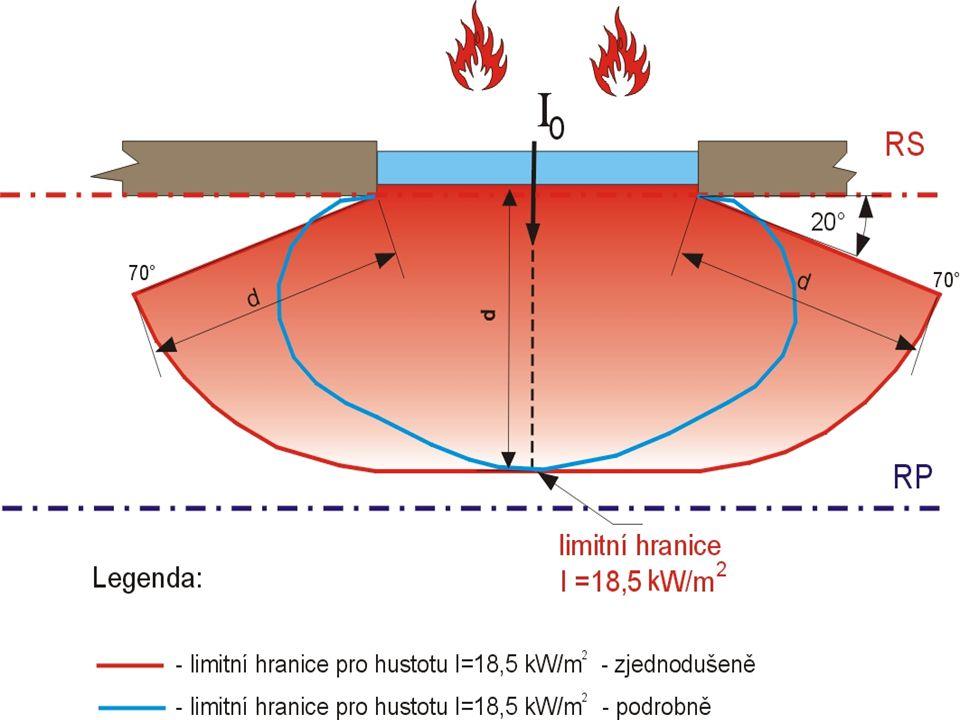 Požárně nebezpečný prostor a odstupové vzdálenosti  vychází se z nejvyšší % hodnoty po v obvodové stěně nebo střešním plášti  je-li p o < 40 %  pod