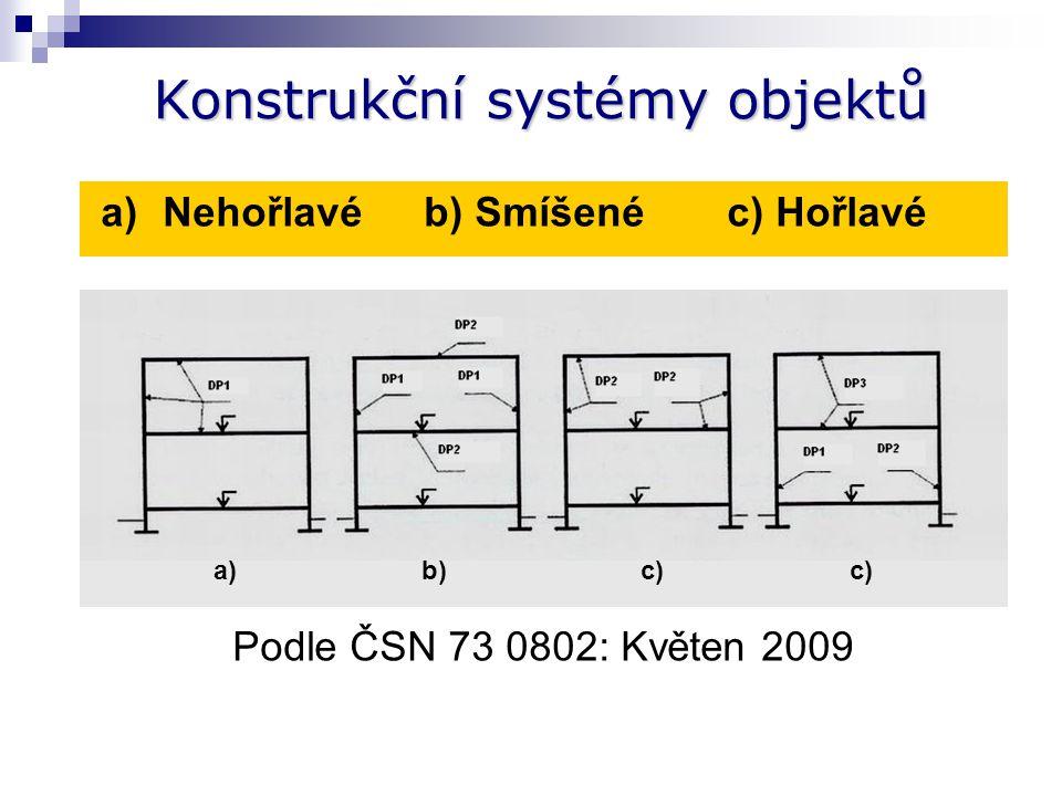 Střešní pláště – konstrukční části DP1 Třídění konstrukčních částí  tepelné izolace a výrobky nad spodní vrstvou  (tl. nad 1 mm) třídy A1 až B, a 