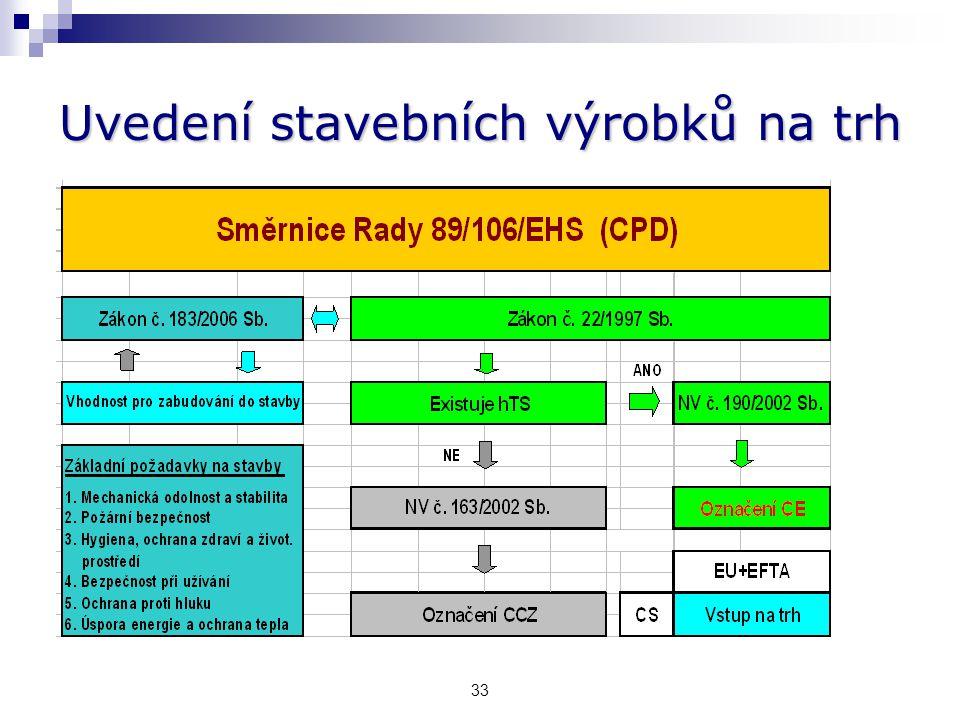 Konstrukční systémy objektů a)Nehořlavéb) Smíšenéc) Hořlavé a)b)c) Podle ČSN 73 0802: Květen 2009