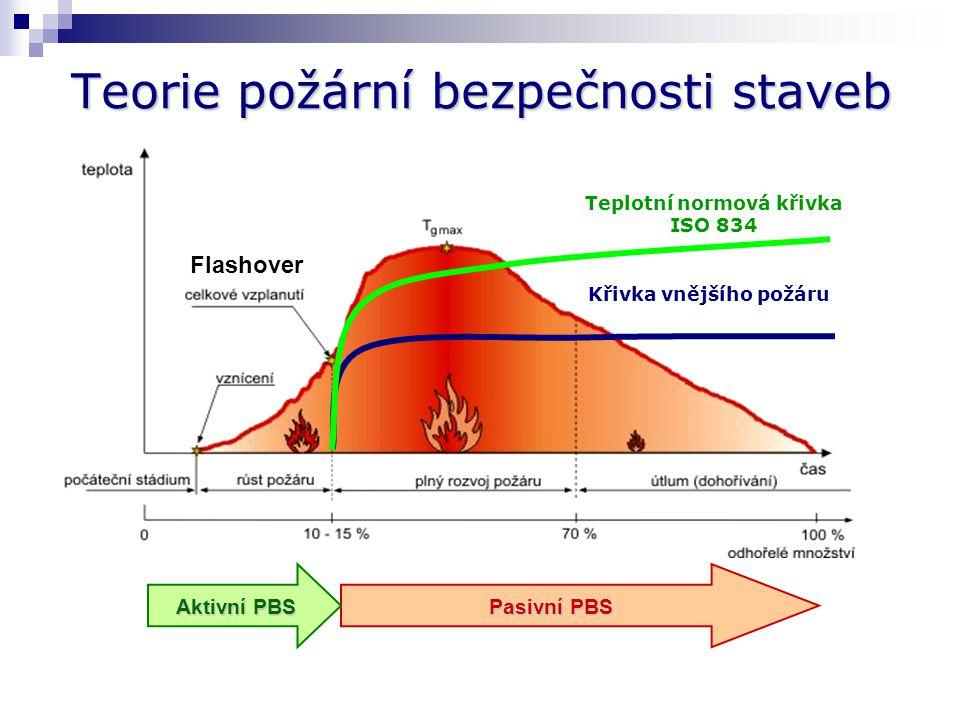 Teorie požární bezpečnosti staveb Aktivní PBS Pasivní PBS Flashover Křivka vnějšího požáru Teplotní normová křivka ISO 834