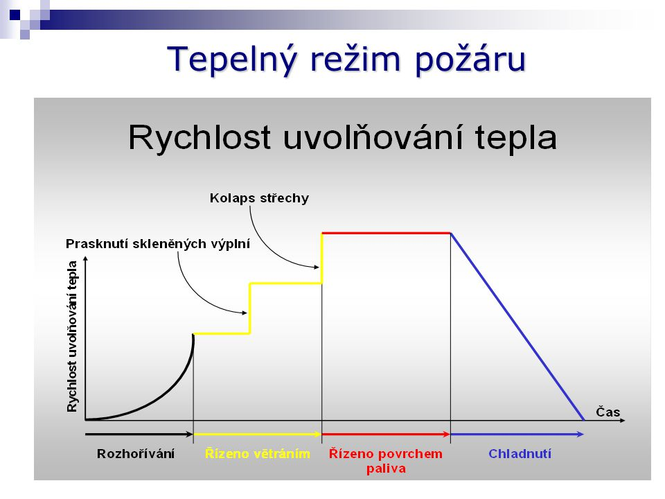 Rnosnost a stabilita (t) Ecelistvost (t) Itepelná izolace (t) Wradiace (t) Mmechanická odolnost Csamozavírací zařízení Sprůnik kouře Klasifikační kritéria požární odolnosti ČSN EN 13501-2 Kúčinnost požárních ochran