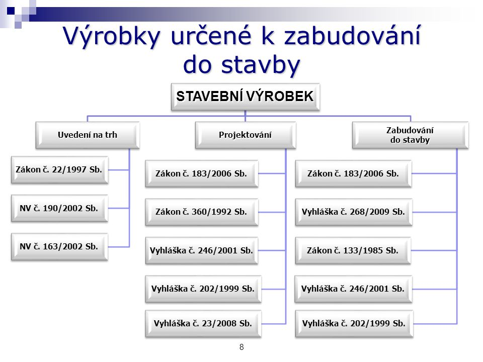 8 Výrobky určené k zabudování do stavby STAVEBNÍ VÝROBEK Uvedení na trh Zákon č.