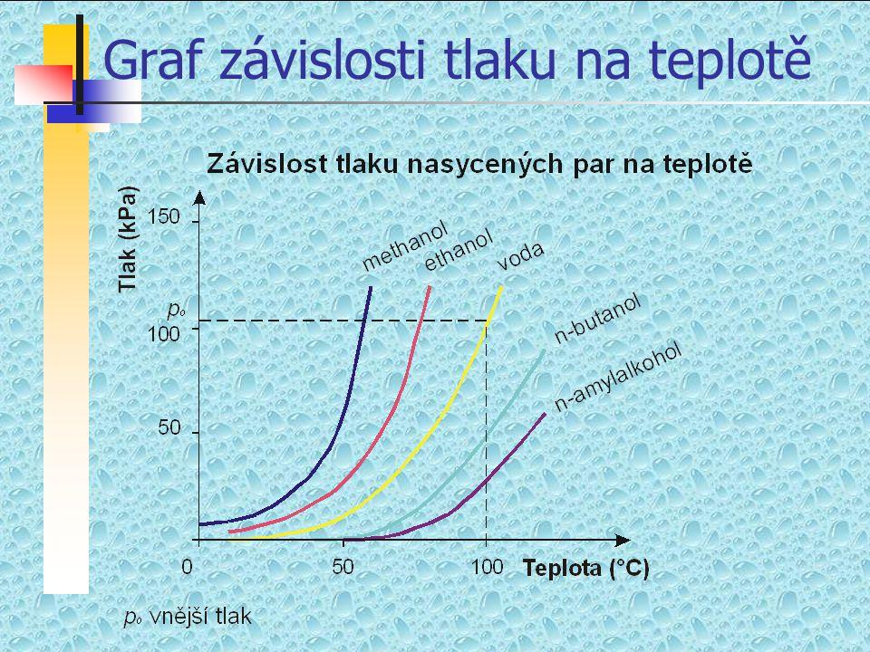 Tlak nasycené páry  Při konstantní teplotě se ustálí rovnováha charakterizovaná tlakem nasycené páry, který nezávisí na množství kapaliny.