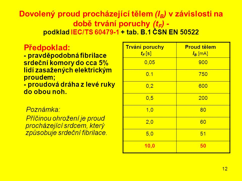 12 Dovolený proud procházející tělem (I B ) v závislosti na době trvání poruchy (t F ) - podklad IEC/TS 60479-1 + tab. B.1 ČSN EN 50522 Předpoklad: -