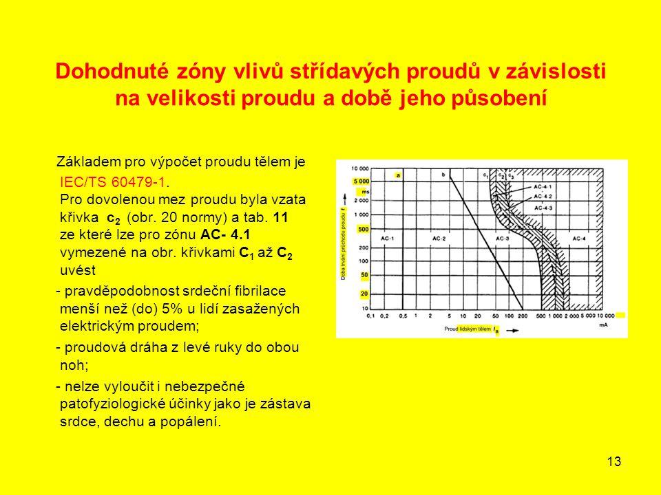 13 Dohodnuté zóny vlivů střídavých proudů v závislosti na velikosti proudu a době jeho působení Základem pro výpočet proudu tělem je IEC/TS 60479-1. P