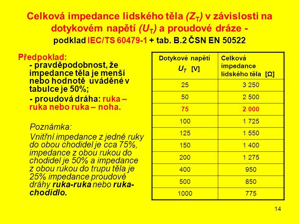 14 Celková impedance lidského těla (Z T ) v závislosti na dotykovém napětí (U T ) a proudové dráze - podklad IEC/TS 60479-1 + tab. B.2 ČSN EN 50522 Př