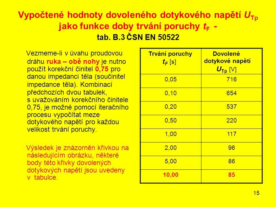 15 Vypočtené hodnoty dovoleného dotykového napětí U Tp jako funkce doby trvání poruchy t F - tab. B.3 ČSN EN 50522 Vezmeme-li v úvahu proudovou dráhu