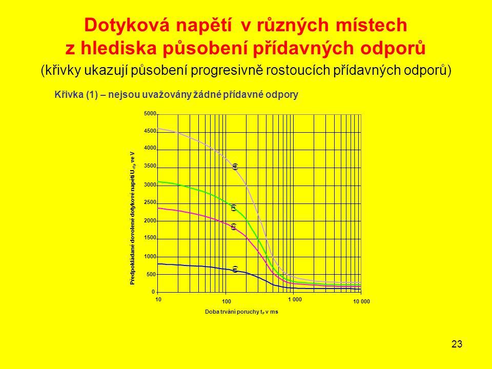 23 Dotyková napětí v různých místech z hlediska působení přídavných odporů (křivky ukazují působení progresivně rostoucích přídavných odporů) Křivka (