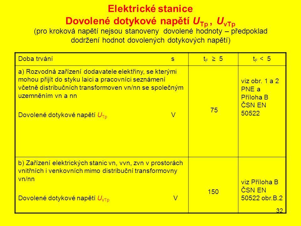 32 Elektrické stanice Dovolené dotykové napětí U Tp, U vTp (pro kroková napětí nejsou stanoveny dovolené hodnoty – předpoklad dodržení hodnot dovolený