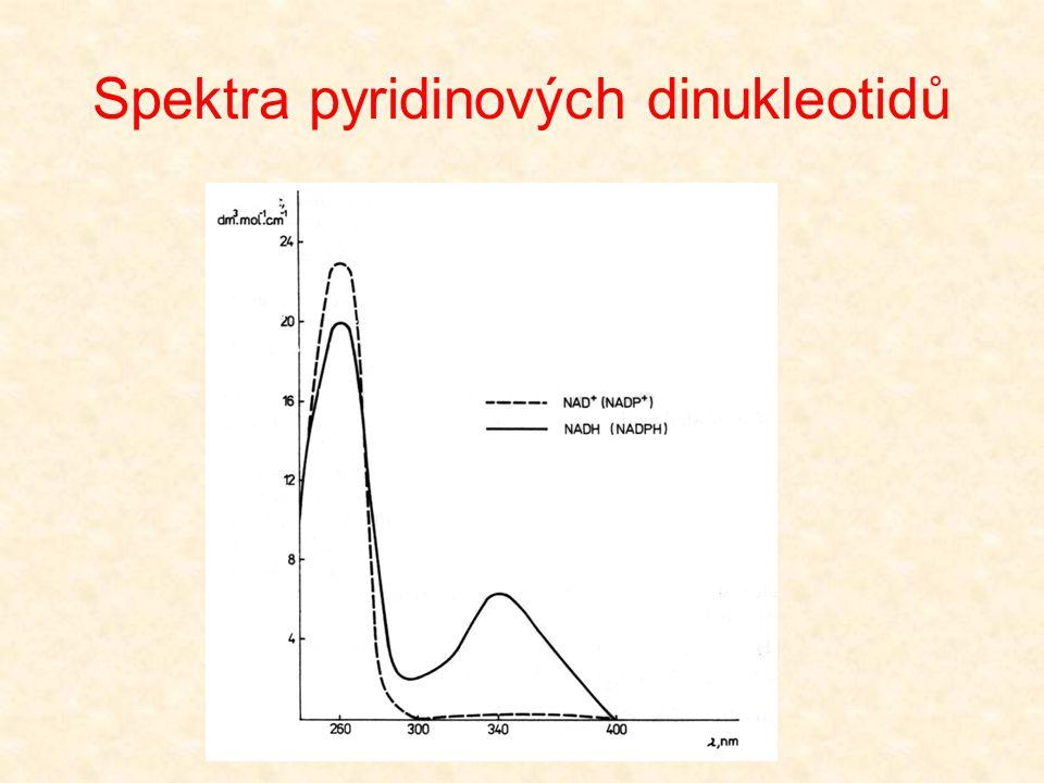Spektra pyridinových dinukleotidů