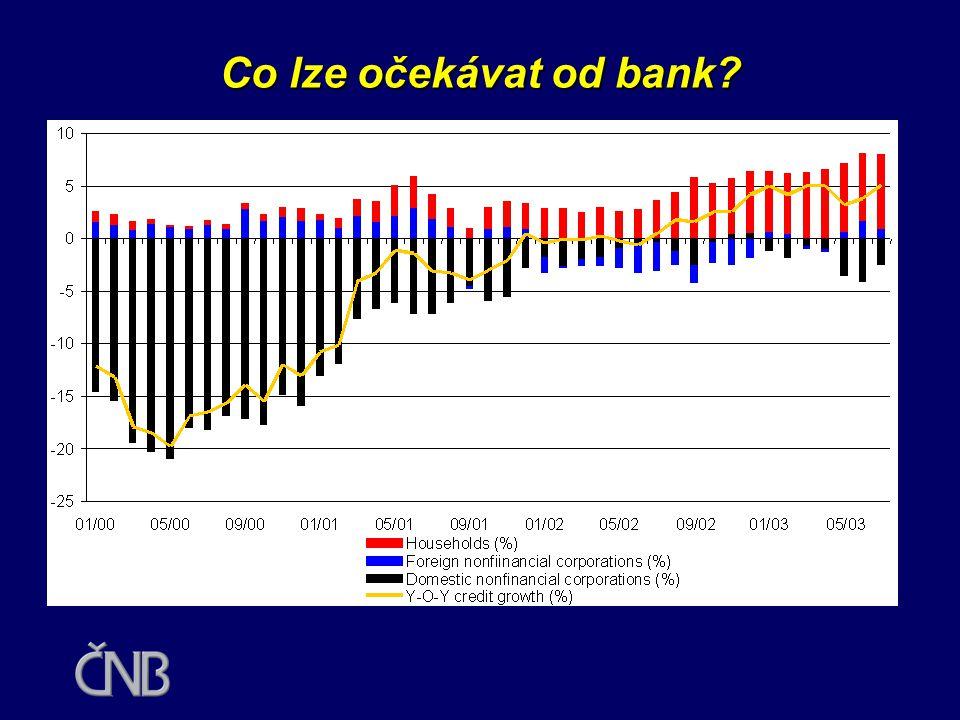 Situace bank v roce 2003 •banky mají dostatek zdrojů i dostatek kapitálu •existuje prostor pro obnovení úvěrové dynamiky •klientské úvěry na úrovni 43 % HDP, v EU téměř 100 % HDP •orientace bank na státní dluhopisy a poukázky (banky drží více než 60 % emise státních c.p., dluhopisy tvoří 10 % bilanční sumy) •firemní úvěry stagnují •úvěry vs.