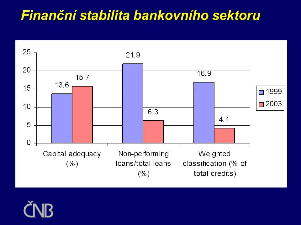 Finanční stabilita bankovního sektoru •kvalita úvěrového portfolia se zlepšila - během ozdravění převedeny z bank úvěry za 220 mld. Kč •podíl ohrožený